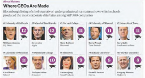 BLoomberg's list of Fortune 500 CEO's undergraduate alma maters