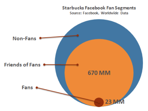facebook reach starbucks