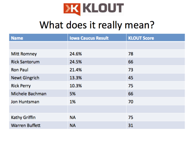 klout score vs. Iowa caucus results