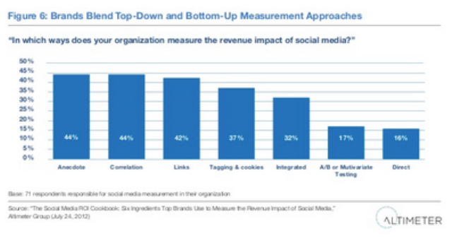 6ways to measure social media ROI bar chart